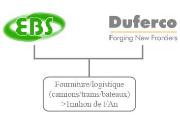 organisation-ebs-duferco